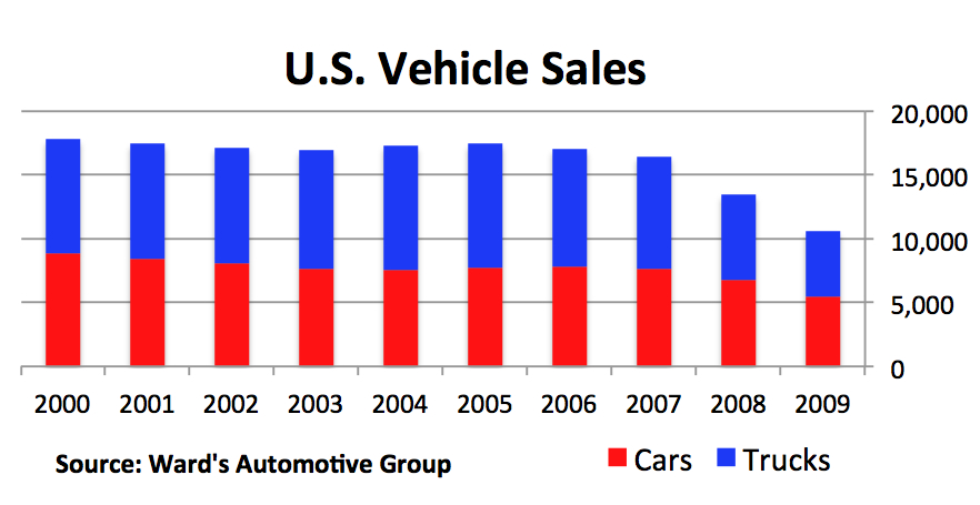 US Vehicle Sales
