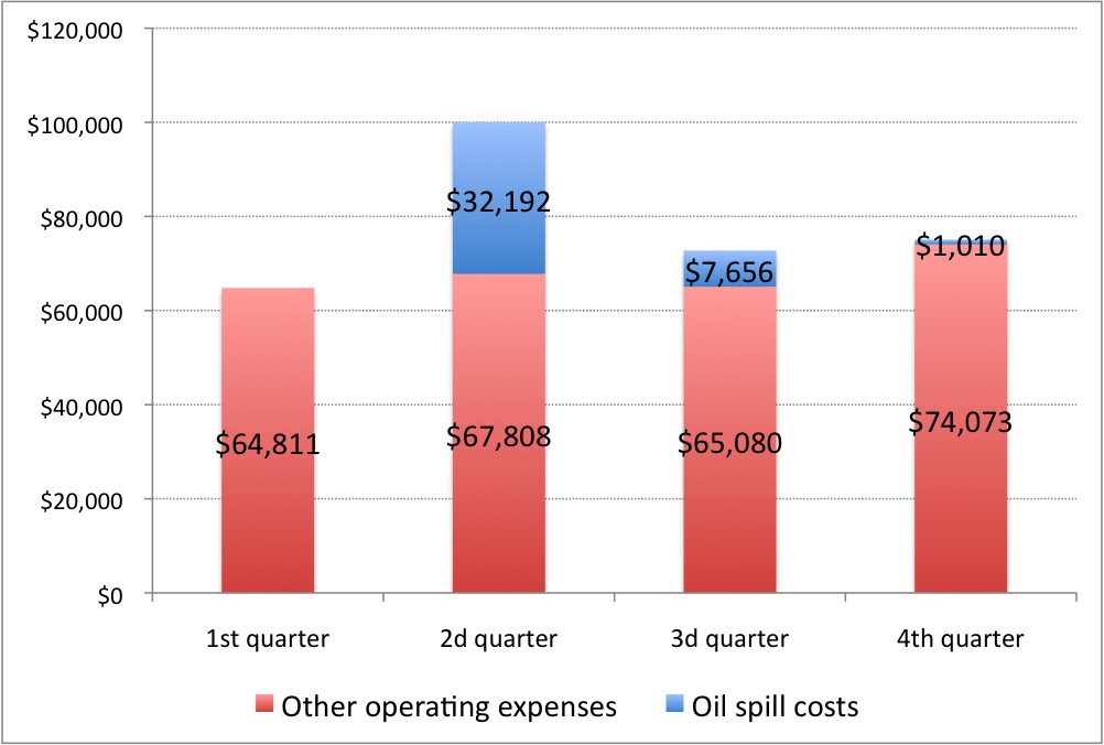 Regular Operating and Spill Costs