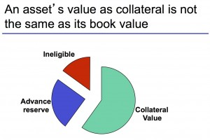 Collateral Value