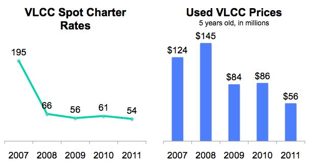 Charter vs Price