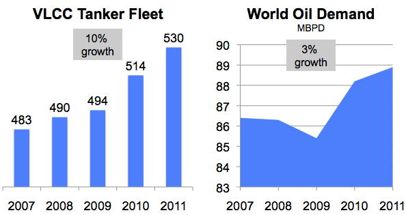Tankers vs Oil