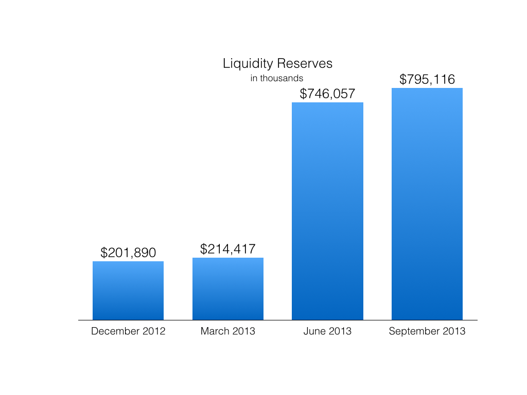 Tesla Liquidity Reserves.001